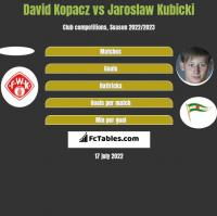 David Kopacz vs Jarosław Kubicki h2h player stats