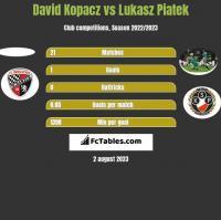 David Kopacz vs Lukasz Piatek h2h player stats