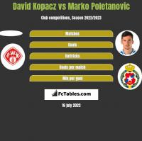 David Kopacz vs Marko Poletanovic h2h player stats