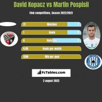 David Kopacz vs Martin Pospisil h2h player stats