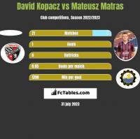 David Kopacz vs Mateusz Matras h2h player stats