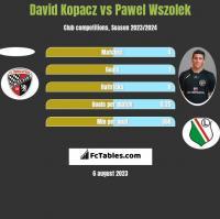 David Kopacz vs Pawel Wszolek h2h player stats
