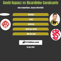 David Kopacz vs Ricardinho Cavalcante h2h player stats