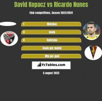 David Kopacz vs Ricardo Nunes h2h player stats
