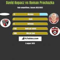 David Kopacz vs Roman Prochazka h2h player stats
