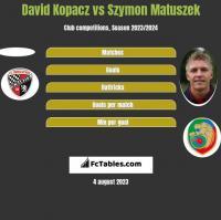 David Kopacz vs Szymon Matuszek h2h player stats