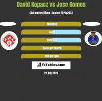 David Kopacz vs Jose Gomes h2h player stats