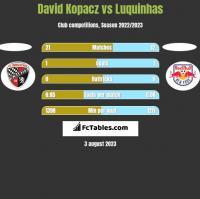 David Kopacz vs Luquinhas h2h player stats
