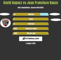 David Kopacz vs Juan Francisco Bauza h2h player stats