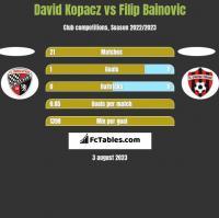 David Kopacz vs Filip Bainovic h2h player stats