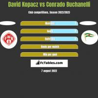 David Kopacz vs Conrado Buchanelli h2h player stats