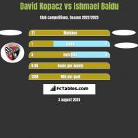 David Kopacz vs Ishmael Baidu h2h player stats