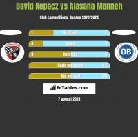 David Kopacz vs Alasana Manneh h2h player stats