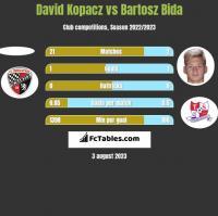 David Kopacz vs Bartosz Bida h2h player stats