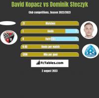 David Kopacz vs Dominik Steczyk h2h player stats