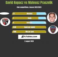 David Kopacz vs Mateusz Praszelik h2h player stats