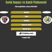 David Kopacz vs Kamil Piatkowski h2h player stats