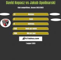 David Kopacz vs Jakub Apolinarski h2h player stats