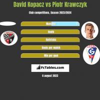 David Kopacz vs Piotr Krawczyk h2h player stats