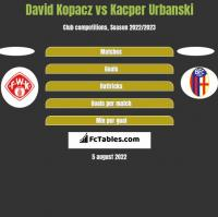 David Kopacz vs Kacper Urbanski h2h player stats