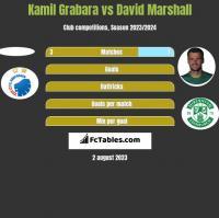 Kamil Grabara vs David Marshall h2h player stats