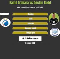 Kamil Grabara vs Declan Rudd h2h player stats