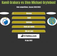 Kamil Grabara vs Sten Michael Grytebust h2h player stats