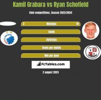 Kamil Grabara vs Ryan Schofield h2h player stats