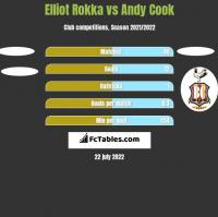 Elliot Rokka vs Andy Cook h2h player stats