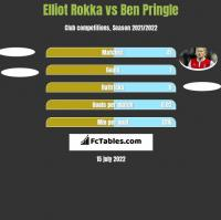 Elliot Rokka vs Ben Pringle h2h player stats