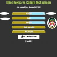 Elliot Rokka vs Callum McFadzean h2h player stats