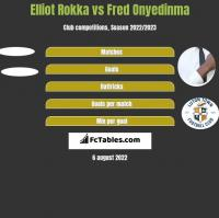 Elliot Rokka vs Fred Onyedinma h2h player stats