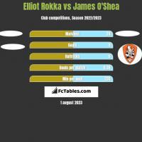 Elliot Rokka vs James O'Shea h2h player stats