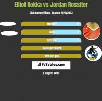 Elliot Rokka vs Jordan Rossiter h2h player stats