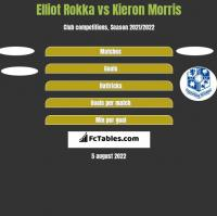 Elliot Rokka vs Kieron Morris h2h player stats