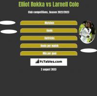 Elliot Rokka vs Larnell Cole h2h player stats