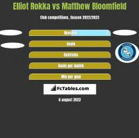 Elliot Rokka vs Matthew Bloomfield h2h player stats