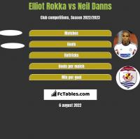 Elliot Rokka vs Neil Danns h2h player stats