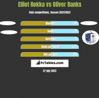 Elliot Rokka vs Oliver Banks h2h player stats