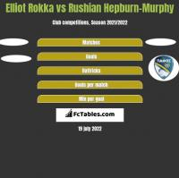 Elliot Rokka vs Rushian Hepburn-Murphy h2h player stats