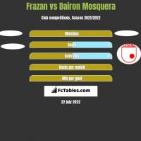 Frazan vs Dairon Mosquera h2h player stats