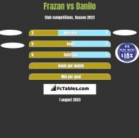 Frazan vs Danilo h2h player stats