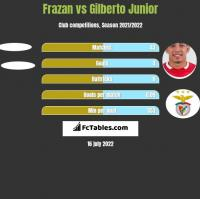Frazan vs Gilberto Junior h2h player stats