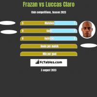 Frazan vs Luccas Claro h2h player stats
