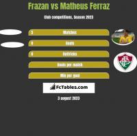 Frazan vs Matheus Ferraz h2h player stats