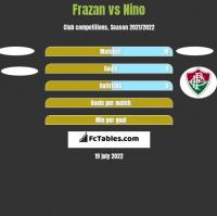Frazan vs Nino h2h player stats
