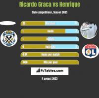 Ricardo Graca vs Henrique h2h player stats