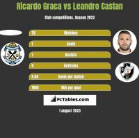 Ricardo Graca vs Leandro Castan h2h player stats