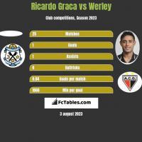 Ricardo Graca vs Werley h2h player stats