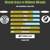 Ricardo Graca vs Matheus Miranda h2h player stats